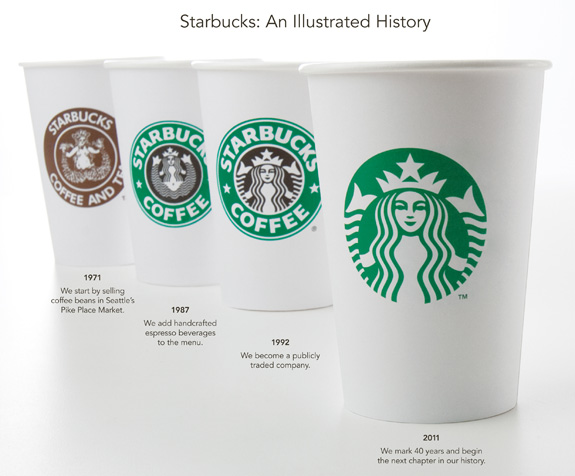 Кофейни Starbucks
