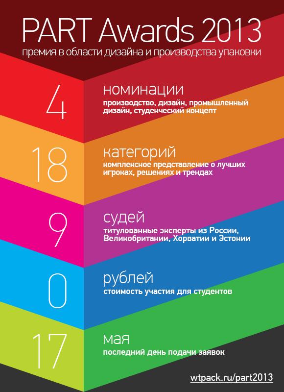 Постер PART 2013