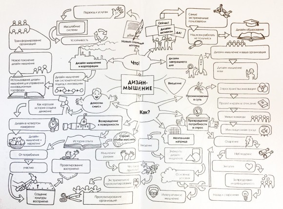 Дизайн-мышление в бизнесе